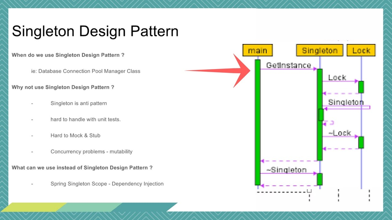 java design patterns tutorial with examples
