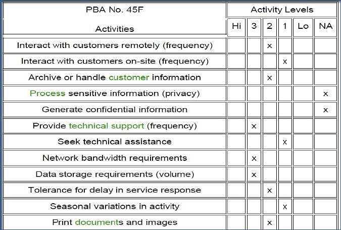 soa tutorial with examples pdf